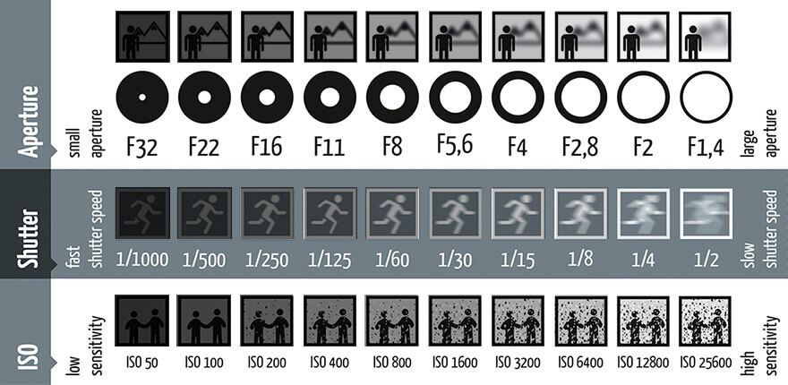 Photography_tips_RIGHT_photography_shutter_speed_aperture_iso_che
